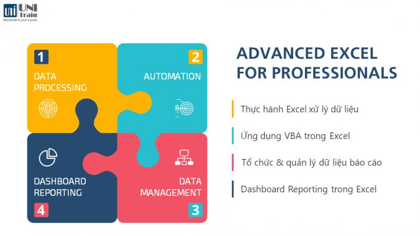 Excel for Professionals – Combo 4 khóa học kỹ năng Excel chuyên nghiệp