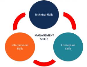UniTrain kỹ năng quản lý