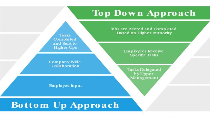 Cuộc đối đầu giữa top-down và bottom-up trong quản trị