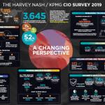 KPMG CIO Survey 2019 – 8 điều bạn cần biết