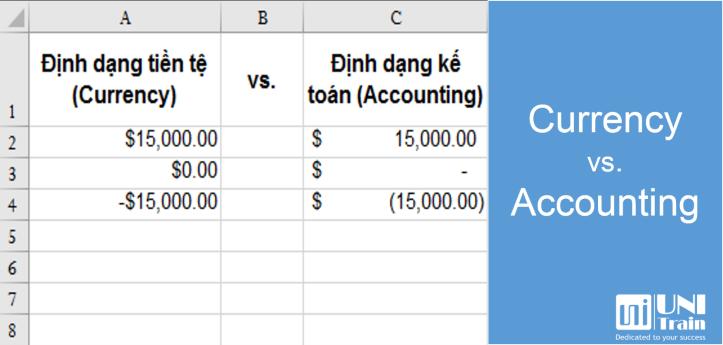 Phân biệt định dạng tiền tệ và số liệu kế toán trong Excel