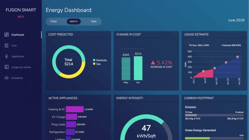 Bản chất thực sự của Dashboard trong môi trường kinh doanh