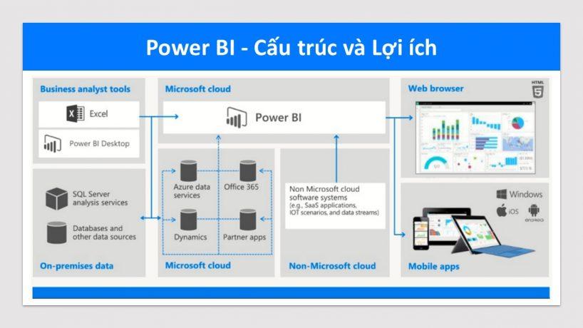 Giới thiệu cấu trúc và lợi ích của Microsoft Power BI