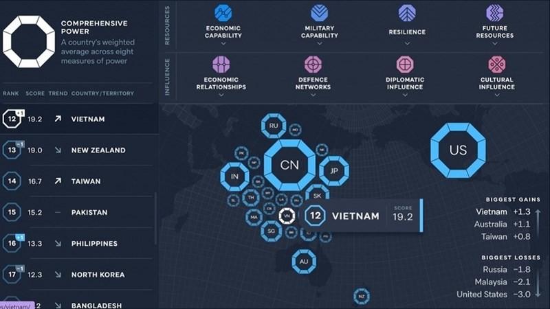 Việt Nam xếp hạng 12 trong Chỉ số quyền lực châu Á