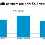 Hoa Kỳ: Các kiểm toán viên lớn tuổi đang bị buộc thôi việc mặc dù mang lại doanh thu cao